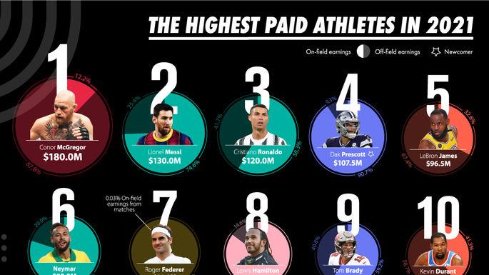 اسامی پردرآمدترین ورزشکاران جهان